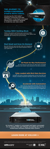 VCE VxRail Appliance Infographic – The Journey to Hyper-Converged