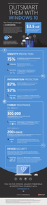 Windows 10 Security Infographic
