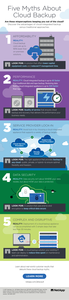 Five Misperceptions about Cloud Backup