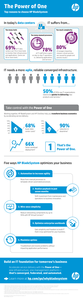 The Power of One: Top reasons to choose HP BladeSystem Infographic