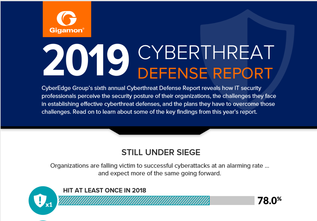 2019 Cyberthreat Defence Report