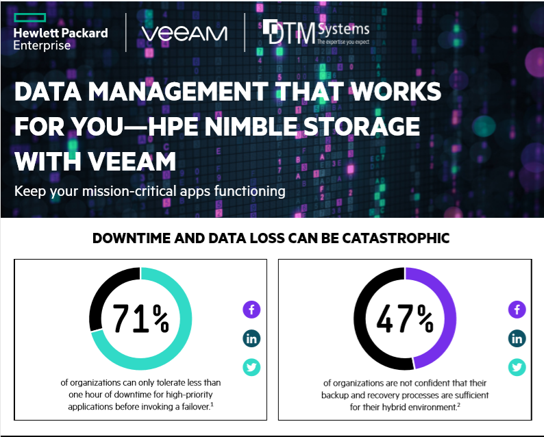 Data Management that Works for You—HPE Nimble Storage with Veeam