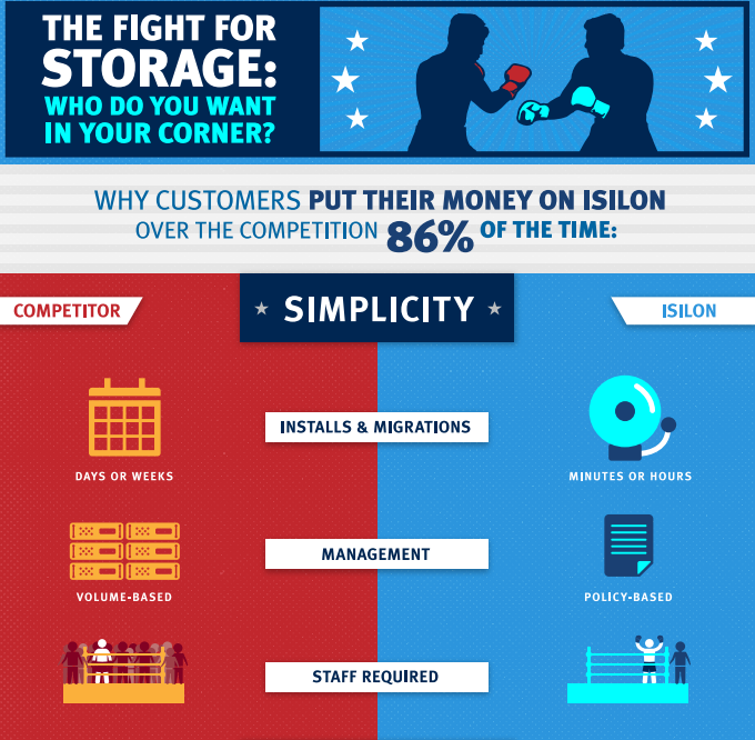The Fight for Storage: Who Do You Want in Your Corner?