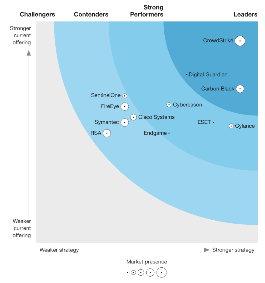 Genesys Named a Leader in the Forrester Wave™: Cloud Contact Centers, Q3 2018