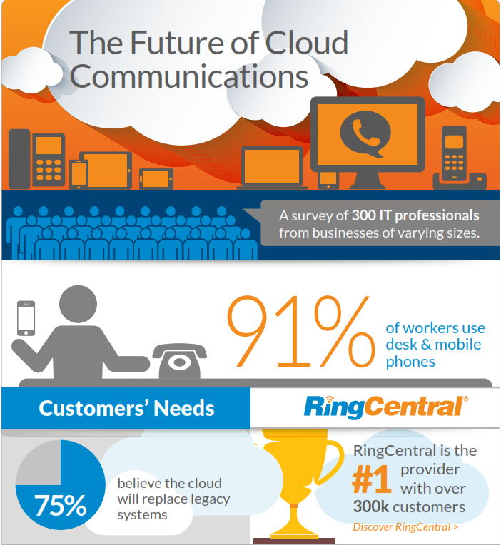 The Future of Cloud Communications