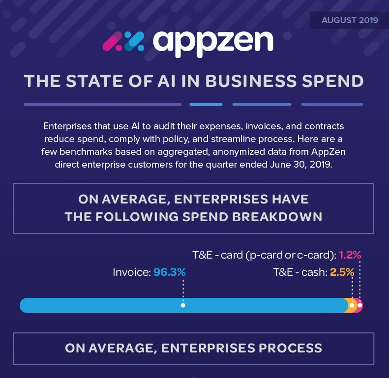 The State of AI in Business Spend (Infographic)