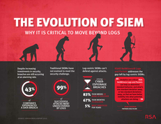 The Evolution of SIEM: Why it is Critical to Move Beyond Just Logs