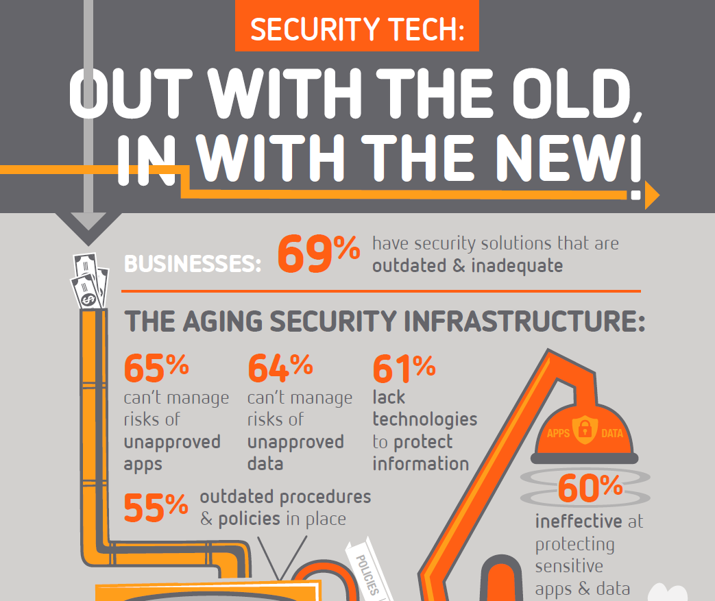 Security Tech: Out with the old, in with the new!