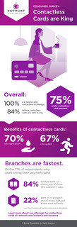 Contactless Cards Are King