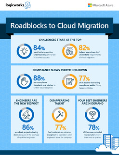Roadblocks to Cloud Migration